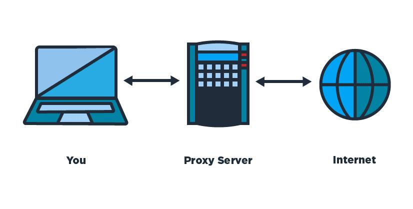 buy proxy
